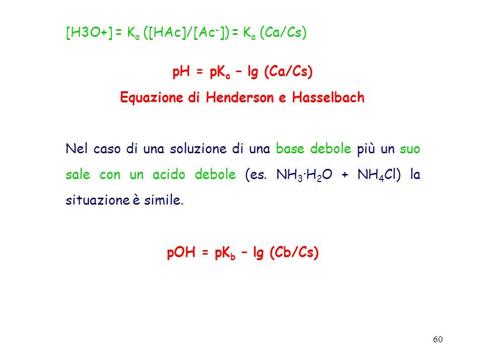 60 [H3O+] = K a ([HAc]/[Ac - ]) = K a (Ca/Cs) pH = pK a – lg (Ca/Cs) Equazione di Henderson e Hasselbach Nel caso di una soluzione di una base debole