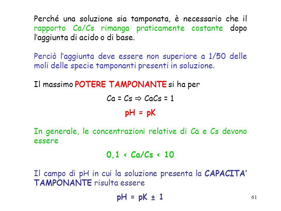 61 Perché una soluzione sia tamponata, è necessario che il rapporto Ca/Cs rimanga praticamente costante dopo laggiunta di acido o di base. Perciò lagg