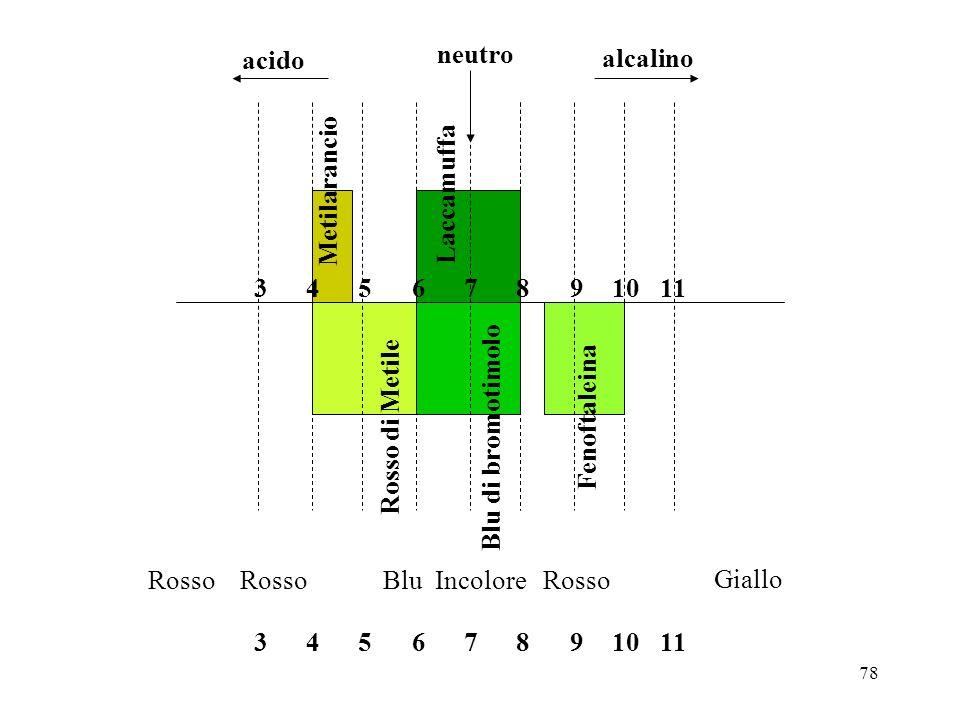 78 neutro alcalino acido Metilarancio Rosso di Metile Laccamuffa Blu di bromotimolo Fenoftaleina 10987654311 10987654311 Rosso Blu Incolore Rosso Gial