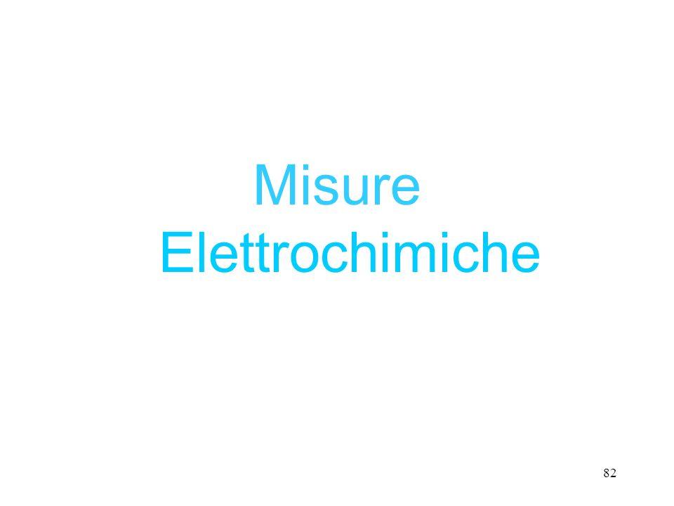 82 Misure Elettrochimiche