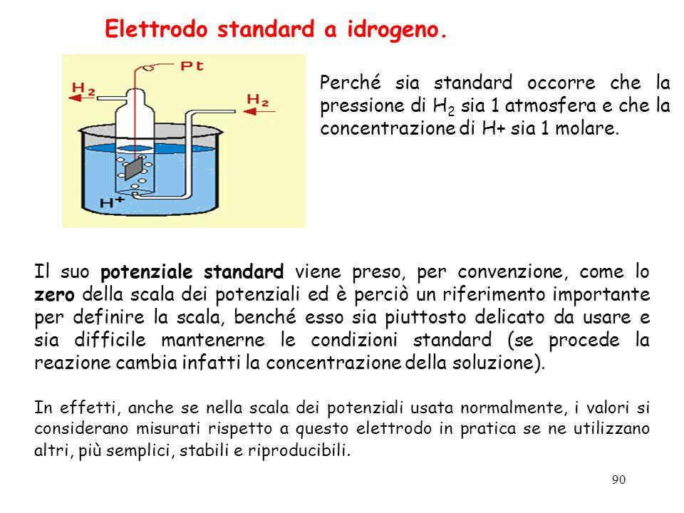 90 Perché sia standard occorre che la pressione di H 2 sia 1 atmosfera e che la concentrazione di H+ sia 1 molare. Elettrodo standard a idrogeno. Il s
