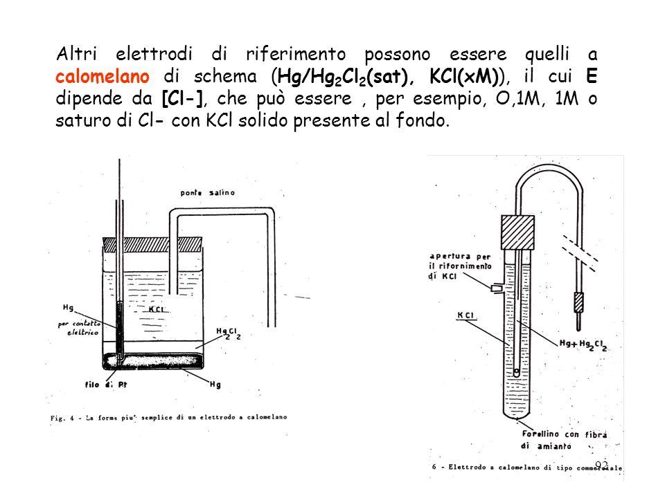 92 Altri elettrodi di riferimento possono essere quelli a calomelano di schema (Hg/Hg 2 Cl 2 (sat), KCl(xM)), il cui E dipende da [Cl-], che può esser