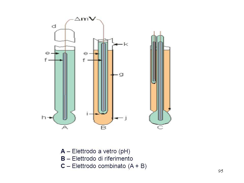 95 A – Elettrodo a vetro (pH) B – Elettrodo di riferimento C – Elettrodo combinato (A + B)