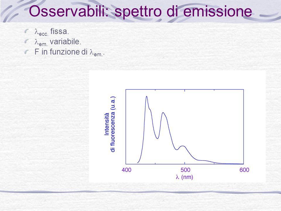 Osservabili: spettro di emissione ecc. fissa. em. variabile. F in funzione di em..
