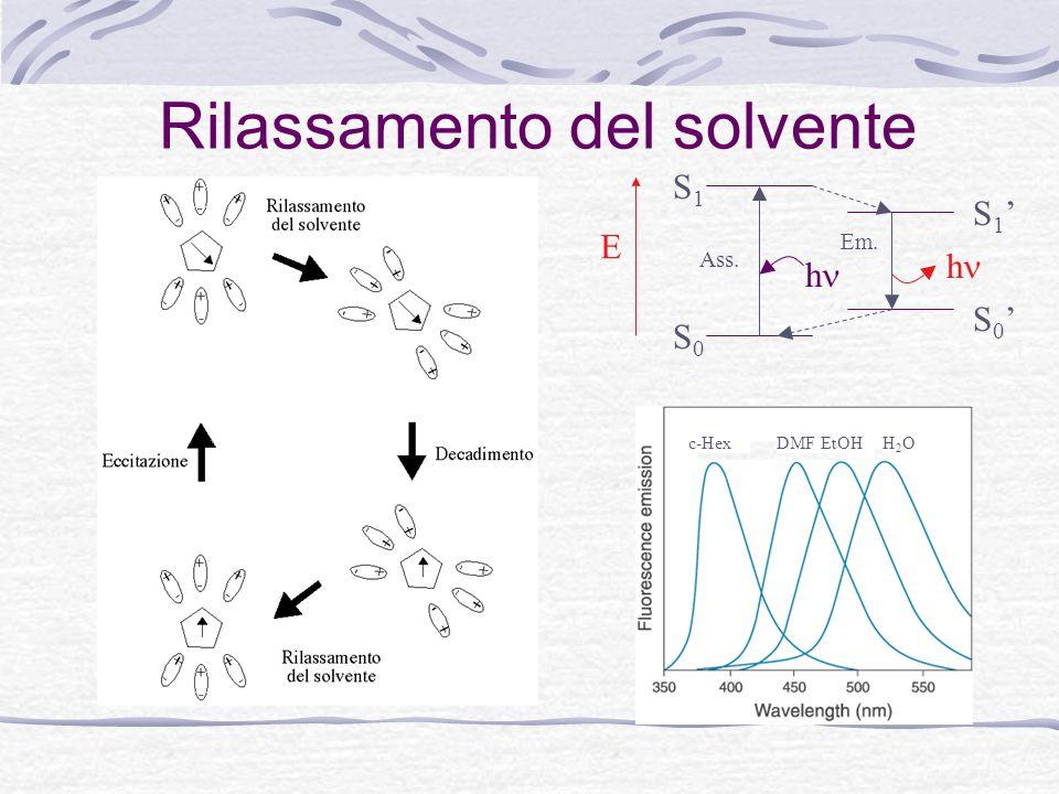Rilassamento del solvente H2OH2OEtOHDMFc-Hex E h h S0S0 S1S1 S 1 S 0 Ass. Em.