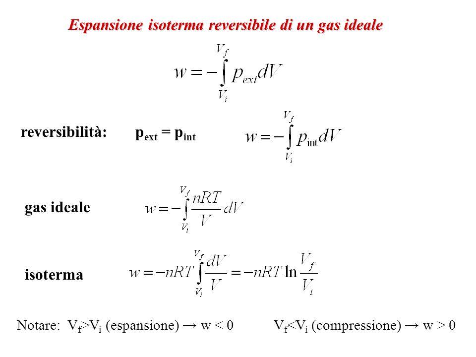Espansione isoterma reversibile di un gas ideale reversibilità: p ext = p int gas ideale isoterma Notare: V f >V i (espansione) w 0