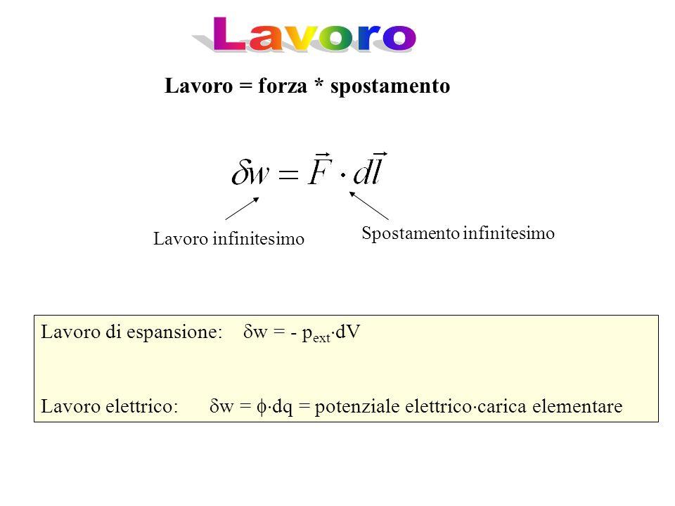 Lavoro = forza * spostamento Lavoro infinitesimo Spostamento infinitesimo Lavoro di espansione: w = - p ext dV Lavoro elettrico: w = dq = potenziale e