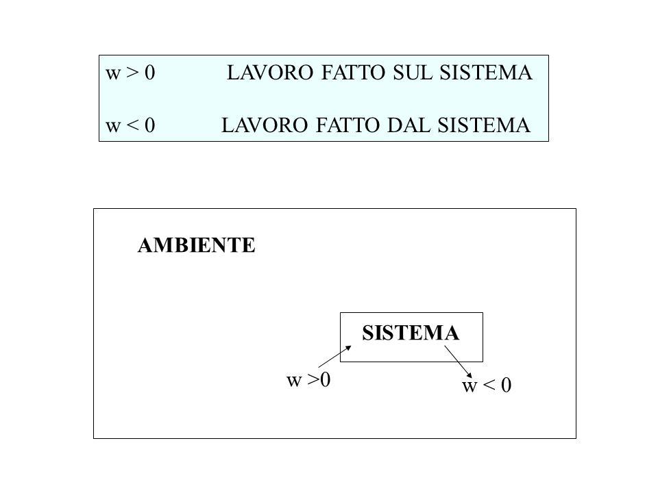 w > 0 LAVORO FATTO SUL SISTEMA w < 0 LAVORO FATTO DAL SISTEMA AMBIENTE SISTEMA w >0 w < 0