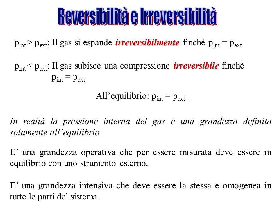 irreversibilmente p int > p ext : Il gas si espande irreversibilmente finchè p int = p ext irreversibile p int < p ext : Il gas subisce una compressio