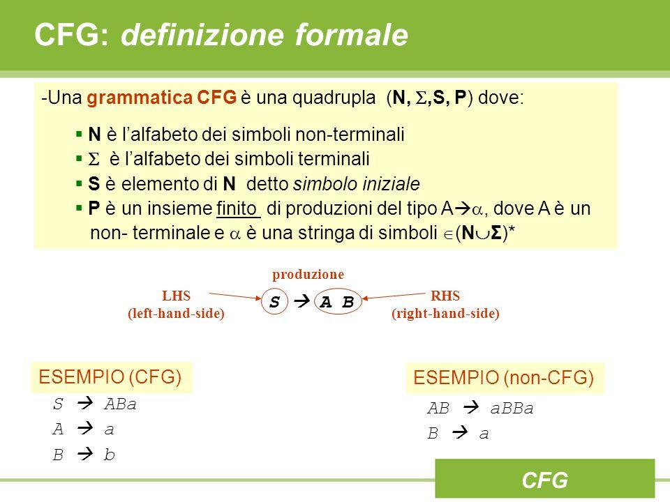 CFG: definizione formale CFG -Una grammatica CFG è una quadrupla (N,,S, P) dove: N è lalfabeto dei simboli non-terminali è lalfabeto dei simboli terminali S è elemento di N detto simbolo iniziale P è un insieme finito di produzioni del tipo A, dove A è un non- terminale e è una stringa di simboli (N Σ)* ESEMPIO (CFG) S ABa A a B b AB aBBa B a ESEMPIO (non-CFG) S A B produzione LHS (left-hand-side) RHS (right-hand-side)