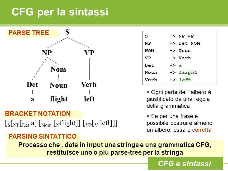CFG per la sintassi PARSE TREE S -> NP VP NP -> Det NOM NOM -> Noun VP -> Verb Det -> a Noun -> flight Verb -> left S NPVP Det Nom Noun Verb aflightleft Ogni parte dell albero è giustificato da una regola della grammatica Se per una frase è possibile costruire almeno un albero, essa è corretta Processo che, date in input una stringa e una grammatica CFG, restituisce uno o più parse-tree per la stringa PARSING SINTATTICO BRACKET NOTATION [ S [ NP [ Det a] [ Nom [ N flight]] [ VP [ V left]]] CFG e sintassi