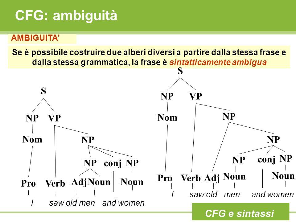 CFG: ambiguità AMBIGUITA Se è possibile costruire due alberi diversi a partire dalla stessa frase e dalla stessa grammatica, la frase è sintatticament