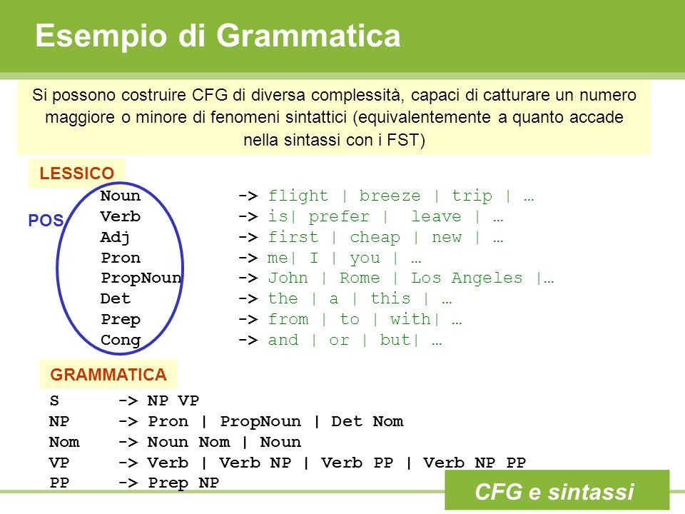 Esempio di Grammatica Si possono costruire CFG di diversa complessità, capaci di catturare un numero maggiore o minore di fenomeni sintattici (equivalentemente a quanto accade nella sintassi con i FST) S-> NP VP NP-> Pron | PropNoun | Det Nom Nom-> Noun Nom | Noun VP -> Verb | Verb NP | Verb PP | Verb NP PP PP-> Prep NP Noun-> flight | breeze | trip | … Verb-> is| prefer | leave | … Adj-> first | cheap | new | … Pron-> me| I | you | … PropNoun-> John | Rome | Los Angeles |… Det-> the | a | this | … Prep-> from | to | with| … Cong-> and | or | but| … LESSICO GRAMMATICA POS CFG e sintassi