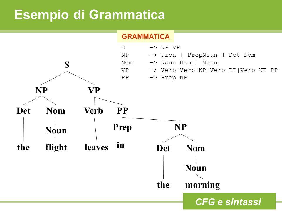 Esempio di Grammatica S-> NP VP NP-> Pron | PropNoun | Det Nom Nom-> Noun Nom | Noun VP -> Verb|Verb NP|Verb PP|Verb NP PP PP-> Prep NP GRAMMATICA S NPVP DetNom Noun Verb theflightleaves PP PrepNP in DetNom Noun themorning CFG e sintassi