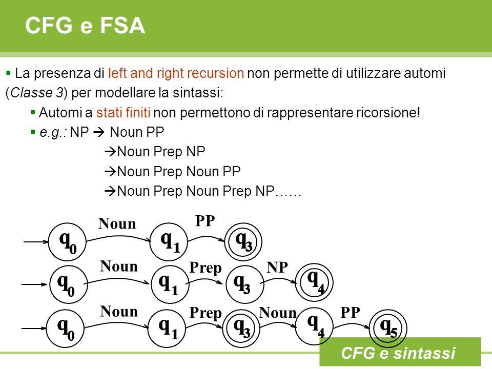 CFG e FSA La presenza di left and right recursion non permette di utilizzare automi (Classe 3) per modellare la sintassi: Automi a stati finiti non permettono di rappresentare ricorsione.