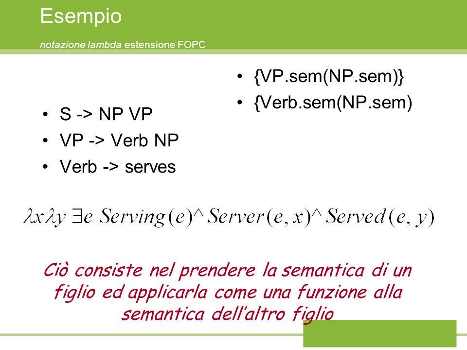 Esempio notazione lambda estensione FOPC S -> NP VP VP -> Verb NP Verb -> serves {VP.sem(NP.sem)} {Verb.sem(NP.sem) Ciò consiste nel prendere la semantica di un figlio ed applicarla come una funzione alla semantica dellaltro figlio