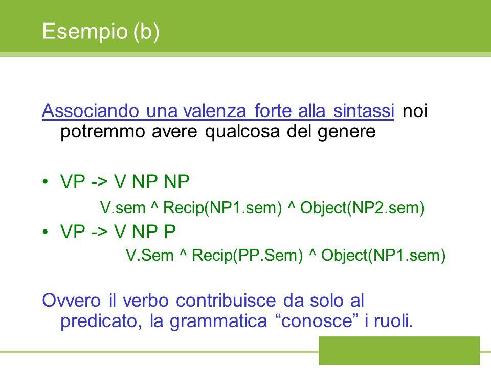 Esempio (b) Associando una valenza forte alla sintassi noi potremmo avere qualcosa del genere VP -> V NP NP V.sem ^ Recip(NP1.sem) ^ Object(NP2.sem) VP -> V NP P V.Sem ^ Recip(PP.Sem) ^ Object(NP1.sem) Ovvero il verbo contribuisce da solo al predicato, la grammatica conosce i ruoli.
