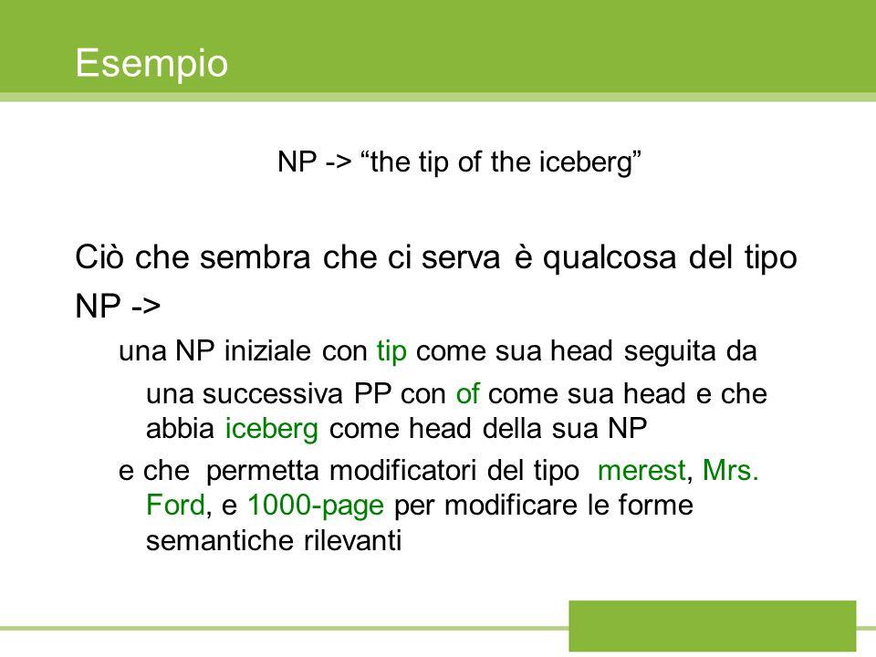 Esempio NP -> the tip of the iceberg Ciò che sembra che ci serva è qualcosa del tipo NP -> una NP iniziale con tip come sua head seguita da una successiva PP con of come sua head e che abbia iceberg come head della sua NP e che permetta modificatori del tipo merest, Mrs.