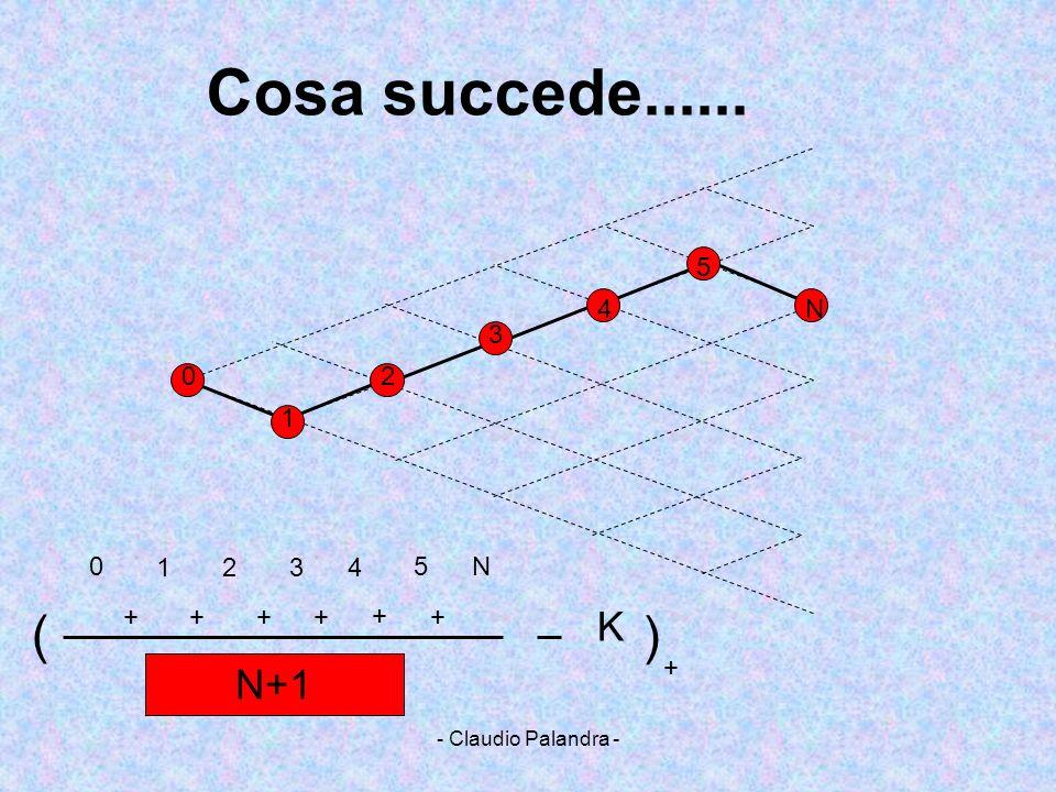- Claudio Palandra - 2 3 4 5 N +++++ + 0 0 1 1234 5N N+1 Cosa succede...... K ( ) +