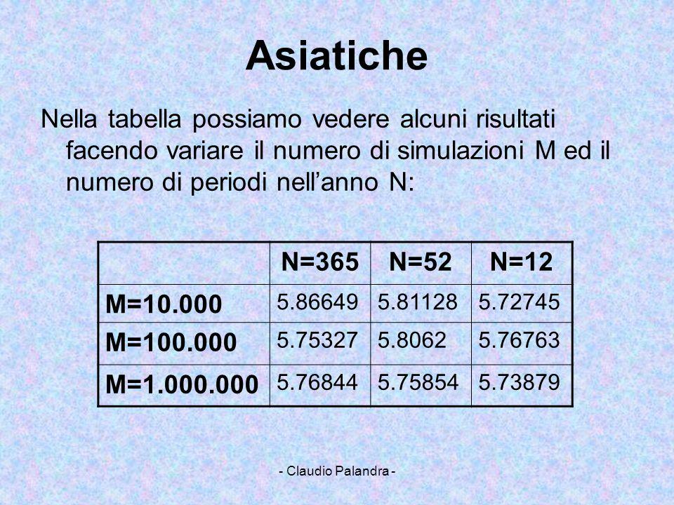 - Claudio Palandra - N=365N=52N=12 M=10.000 5.866495.811285.72745 M=100.000 5.753275.80625.76763 M=1.000.000 5.768445.758545.73879 Asiatiche Nella tab