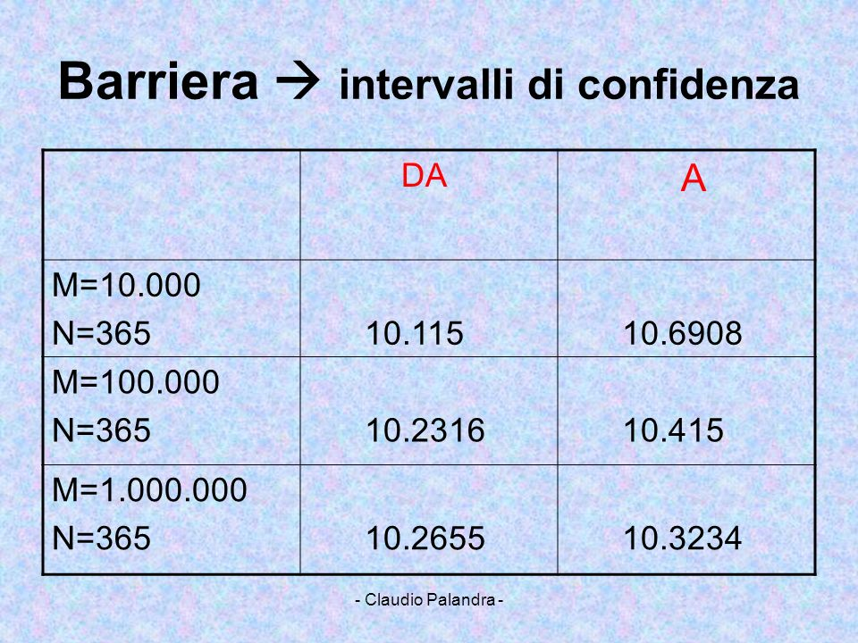 - Claudio Palandra - Barriera intervalli di confidenza DA A M=10.000 N=365 10.115 10.6908 M=100.000 N=365 10.2316 10.415 M=1.000.000 N=365 10.2655 10.
