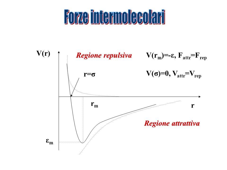 V(r) r rmrm εmεm r=σ Regione attrattiva Regione repulsiva V(r m )=-ε, F attr =F rep V(σ)=0, V attr =V rep
