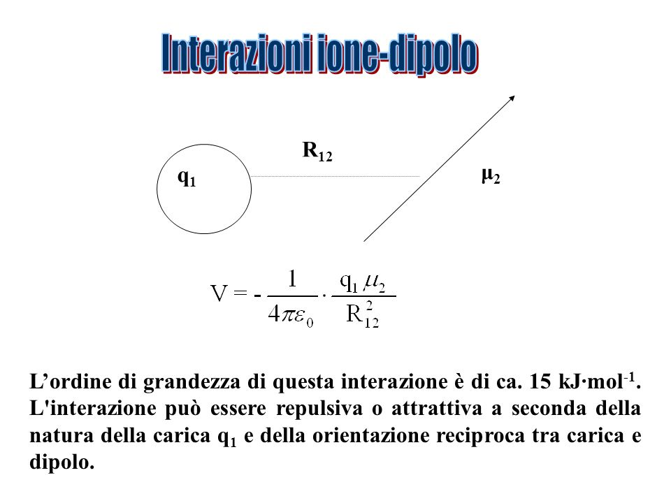 q1q1 μ2μ2 R 12 Lordine di grandezza di questa interazione è di ca.