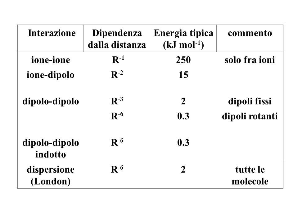 InterazioneDipendenza dalla distanza Energia tipica (kJ mol -1 ) commento ione-ione R -1 250solo fra ioni ione-dipoloR -2 15 dipolo-dipoloR -3 2dipoli fissi R -6 0.3dipoli rotanti dipolo-dipolo indotto R -6 0.3 dispersione (London) R -6 2tutte le molecole