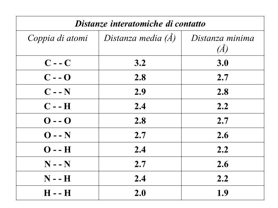 Distanze interatomiche di contatto Coppia di atomiDistanza media (Å)Distanza minima (Å) C - - C3.23.0 C - - O2.82.7 C - - N2.92.8 C - - H2.42.2 O - - O2.82.7 O - - N2.72.6 O - - H2.42.2 N - - N2.72.6 N - - H2.42.2 H - - H2.01.9