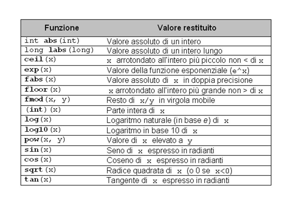 #include main() { printf( ceil(3.1) = %f ceil(3.9) = %f\n ,ceil(3.1),ceil(3.9)); printf( floor(3.1) = %f floor(3.9) = %f\n ,floor(3.1),floor(3.9)); printf( (int)(3.1) = %d (int) (3.9)= %d\n\n ,(int)(3.1),(int)(3.9)); printf( ceil(-3.1) = %f ceil(-3.9) = %f\n ,ceil(-3.1),ceil(-3.9)); printf( floor(-3.1)= %f floor(-3.9)= %f\n ,floor(-3.1),floor(-3.9)); printf( (int)(-3.1)= %d (int)(-3.9)= %d ,(int)(-3.1),(int)(-3.9)); } Il differente comportamento delle tre funzioni ceil(), floor() e (int)() può essere osservato eseguendo il seguente programma: che produce la seguente uscita: