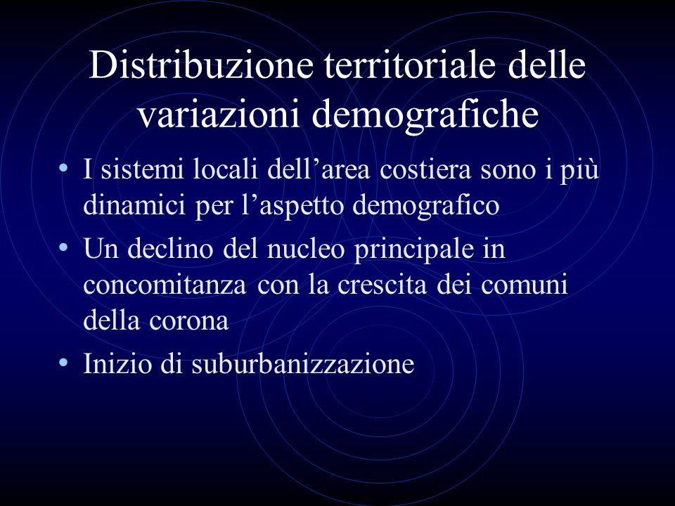 Distribuzione territoriale delle variazioni demografiche I sistemi locali dellarea costiera sono i più dinamici per laspetto demografico Un declino de