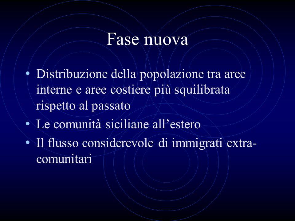 Fase nuova Distribuzione della popolazione tra aree interne e aree costiere più squilibrata rispetto al passato Le comunità siciliane allestero Il flu