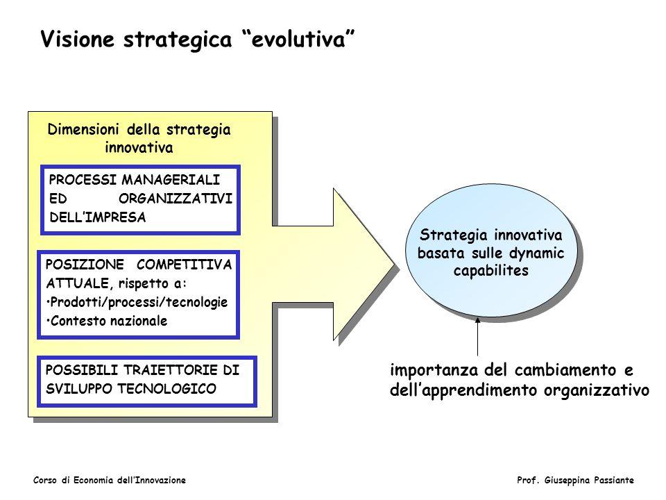 Corso di Economia dellInnovazioneProf. Giuseppina Passiante Visione strategica evolutiva PROCESSI MANAGERIALI ED ORGANIZZATIVI DELLIMPRESA POSIZIONE C