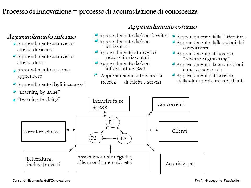 Corso di Economia dellInnovazioneProf. Giuseppina Passiante Fornitori chiave Letteratura, inclusi brevetti Associazioni strategiche, alleanze di merca