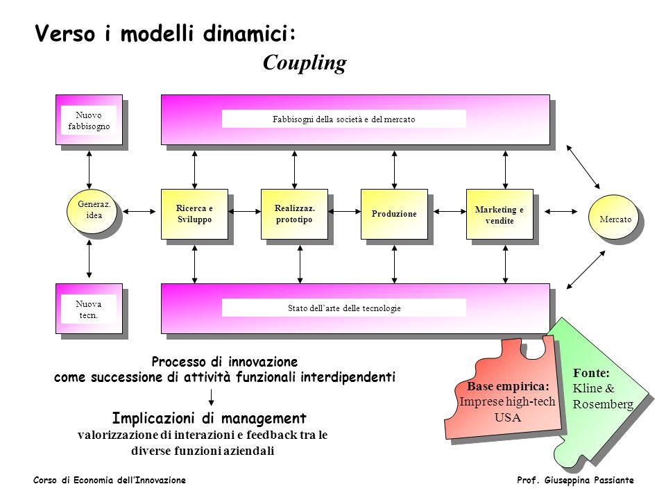 Corso di Economia dellInnovazioneProf. Giuseppina Passiante Verso i modelli dinamici: Coupling Nuovo fabbisogno Nuova tecn. Generaz. idea Fabbisogni d