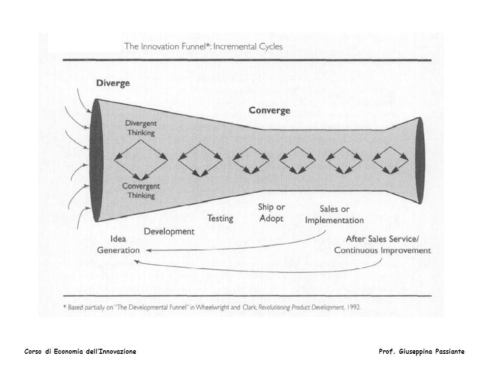 Corso di Economia dellInnovazioneProf. Giuseppina Passiante