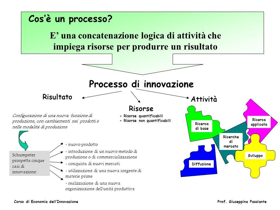 Corso di Economia dellInnovazioneProf. Giuseppina Passiante Cosè un processo? E una concatenazione logica di attività che impiega risorse per produrre