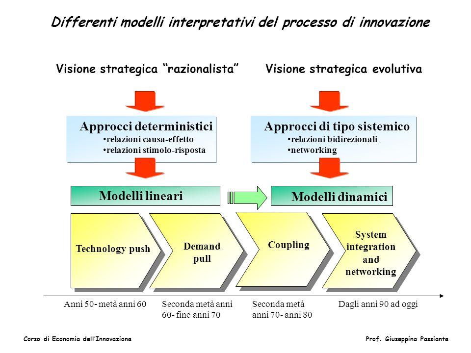 Corso di Economia dellInnovazioneProf. Giuseppina Passiante Differenti modelli interpretativi del processo di innovazione Technology push Demand pull