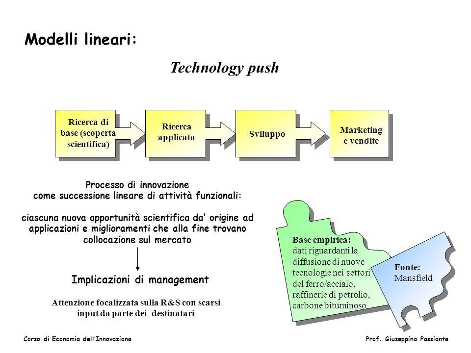 Corso di Economia dellInnovazioneProf. Giuseppina Passiante Modelli lineari: Technology push Ricerca di base (scoperta scientifica) Ricerca applicata