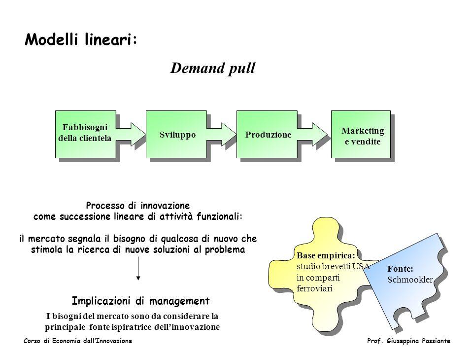 Corso di Economia dellInnovazioneProf. Giuseppina Passiante Modelli lineari: Demand pull Fabbisogni della clientela Sviluppo Marketing e vendite Base
