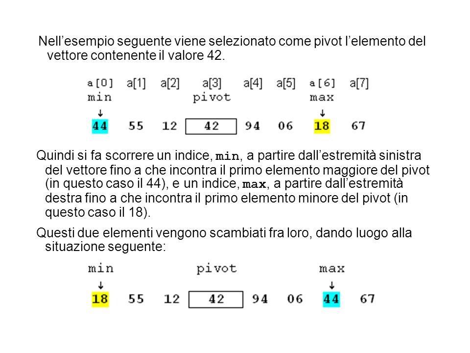 Nellesempio seguente viene selezionato come pivot lelemento del vettore contenente il valore 42. Quindi si fa scorrere un indice, min, a partire dalle