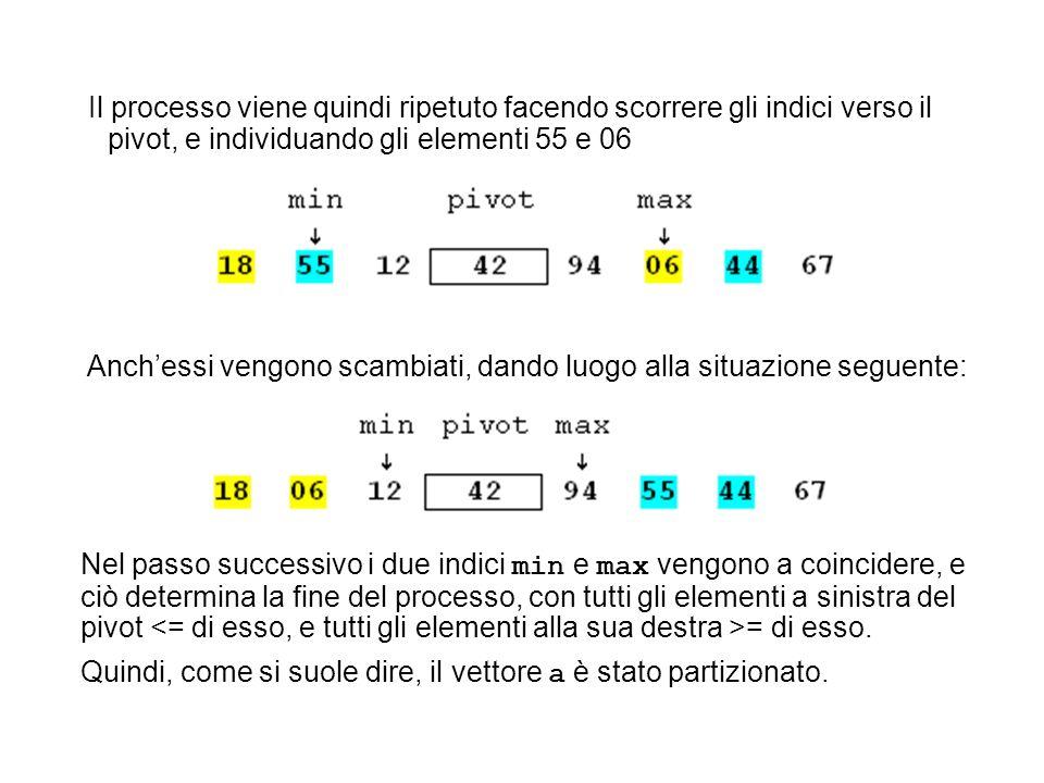 Il processo viene quindi ripetuto facendo scorrere gli indici verso il pivot, e individuando gli elementi 55 e 06 Anchessi vengono scambiati, dando lu