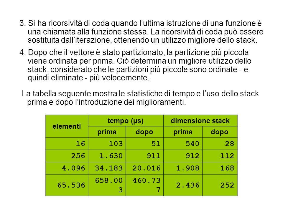 elementi tempo (µs)dimensione stack primadopoprimadopo 161035154028 2561.630911912112 4.09634.18320.0161.908168 65.536 658.00 3 460.73 7 2.436252 La t