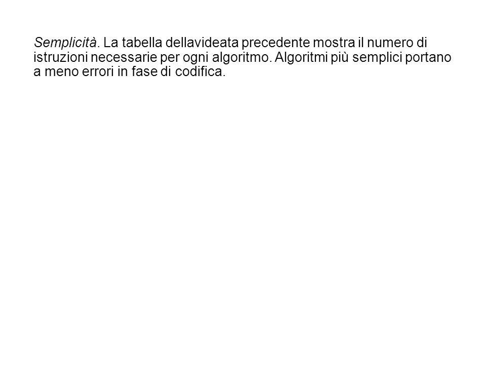 Semplicità. La tabella dellavideata precedente mostra il numero di istruzioni necessarie per ogni algoritmo. Algoritmi più semplici portano a meno err