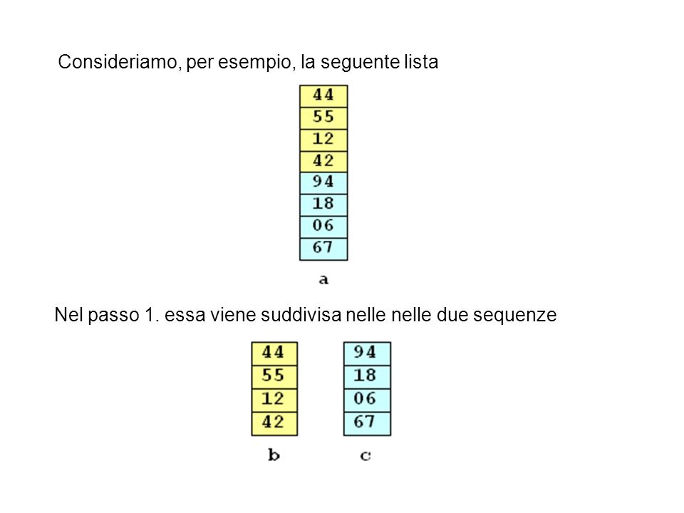 Consideriamo, per esempio, la seguente lista Nel passo 1. essa viene suddivisa nelle nelle due sequenze