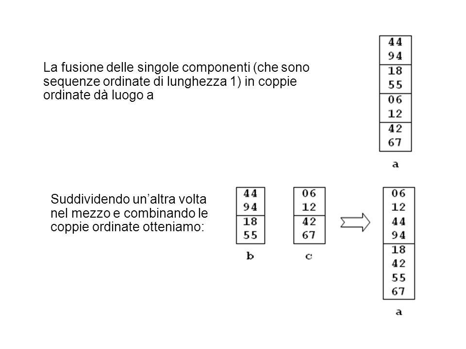 La fusione delle singole componenti (che sono sequenze ordinate di lunghezza 1) in coppie ordinate dà luogo a Suddividendo unaltra volta nel mezzo e c