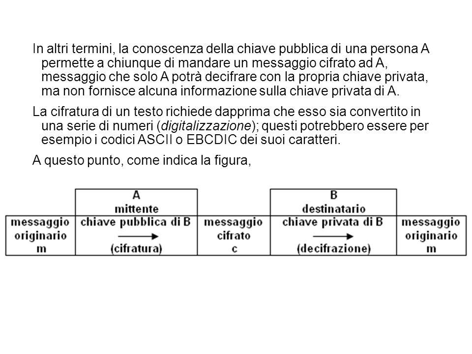 In altri termini, la conoscenza della chiave pubblica di una persona A permette a chiunque di mandare un messaggio cifrato ad A, messaggio che solo A