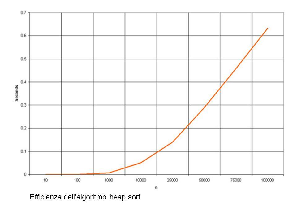La fusione delle singole componenti (che sono sequenze ordinate di lunghezza 1) in coppie ordinate dà luogo a Suddividendo unaltra volta nel mezzo e combinando le coppie ordinate otteniamo: