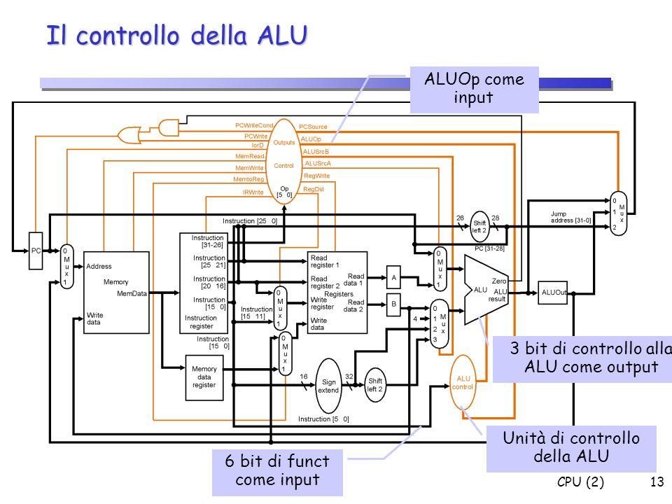 CPU (2)13 Il controllo della ALU Unità di controllo della ALU ALUOp come input 6 bit di funct come input 3 bit di controllo alla ALU come output