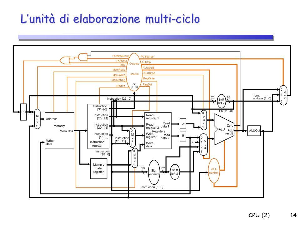 CPU (2)14 Lunità di elaborazione multi-ciclo